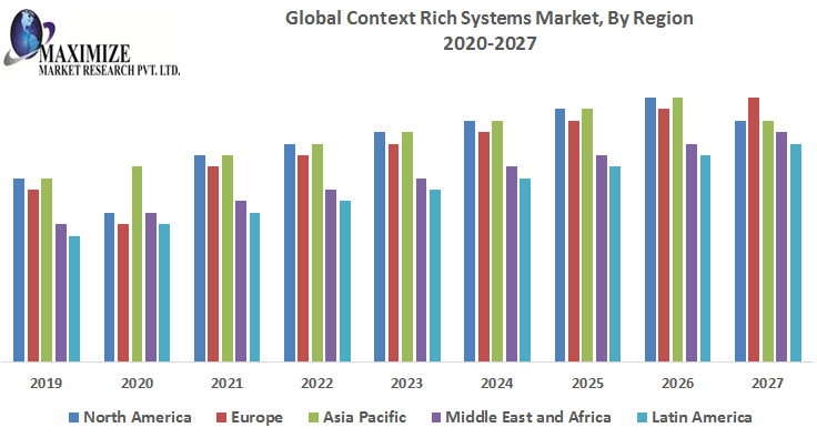 Global Context Rich Systems Market 1