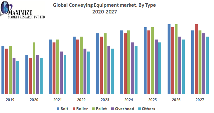 Global-Conveying-Equipment-market-2.png