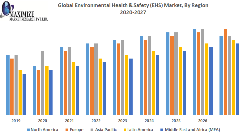 Global Environmental Health & Safety (EHS) Market:Industry Analysis2027
