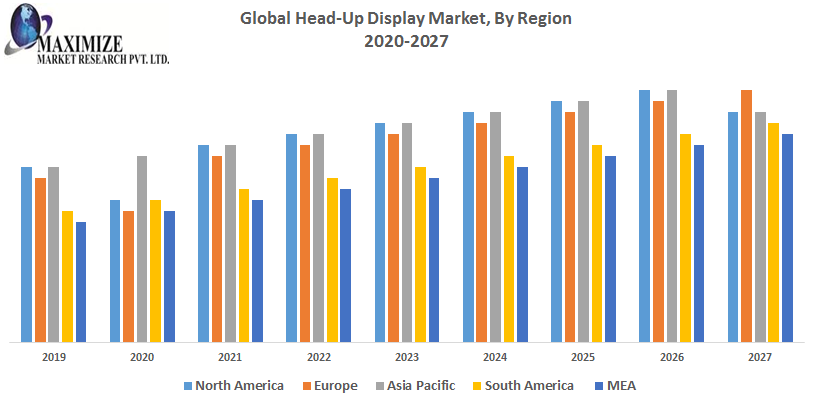 This image has an empty alt attribute; its file name is Global-Head-Up-Display-Market-1.png
