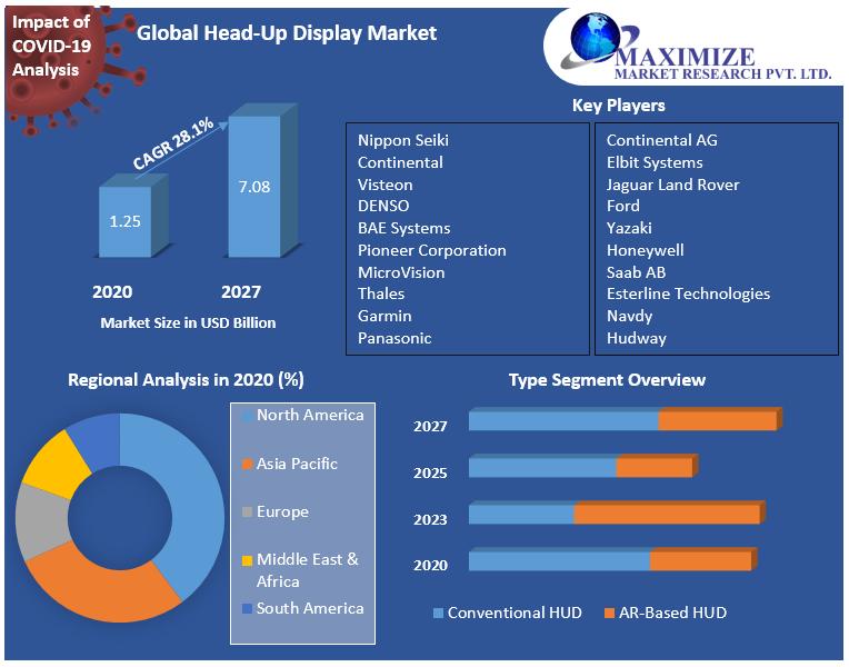 Global Head-Up Display Market