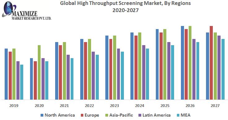 Global-High-Throughput-Screening-Market-1
