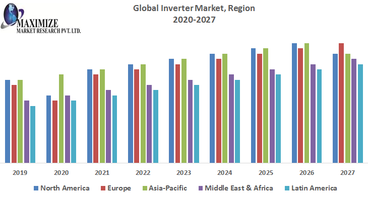 This image has an empty alt attribute; its file name is Global-Inverter-Market-1.png
