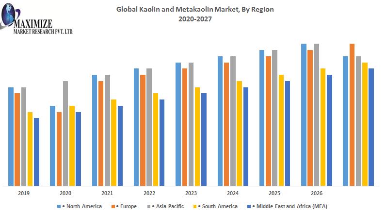 Global Kaolin and Metakaolin market