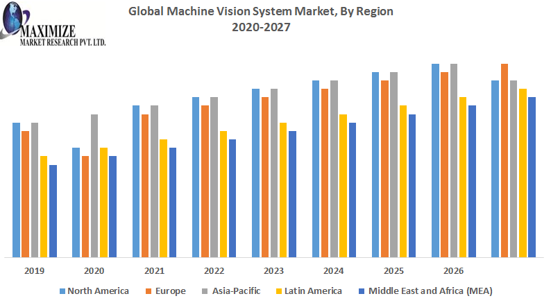 Global Machine Vision System Market