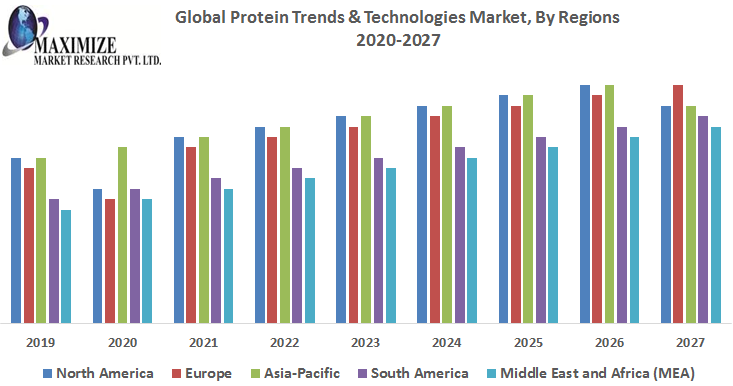 Global-Protein-Trends-Technologies-Market-1