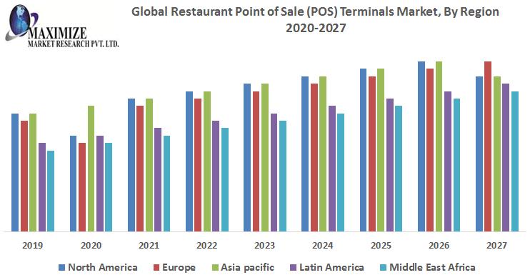 Global Restaurant Point of Sale POS Terminals Market 1