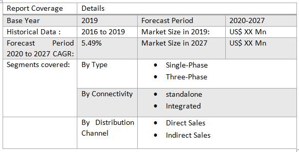 Global Solar Microinverter Market3