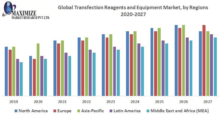 This image has an empty alt attribute; its file name is Global-Transfection-Reagents-and-Equipment-Market.png