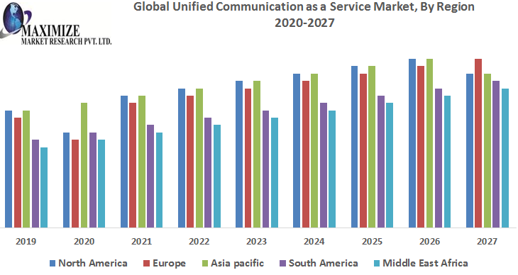 Global-Unified-Communication-as-a-Service-Market