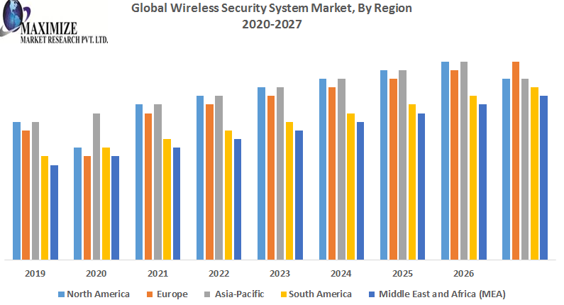 Global wireless security system market 1