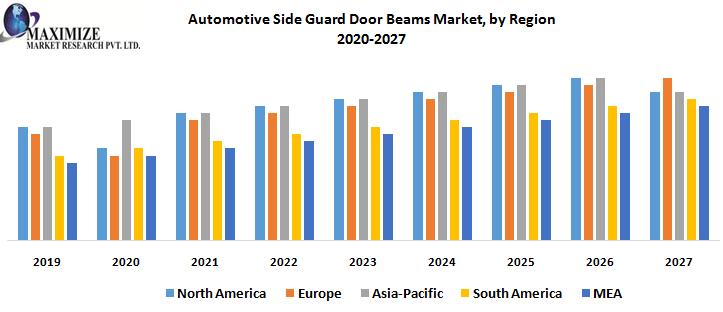Automotive Side Guard Door Beams Market, by Region