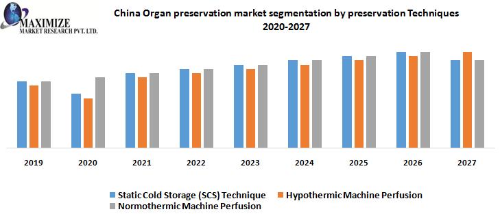 China Organ preservation market segmentation by preservation Techniques