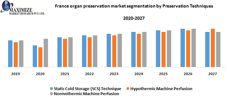France organ preservation market segmentation by Preservation Techniques
