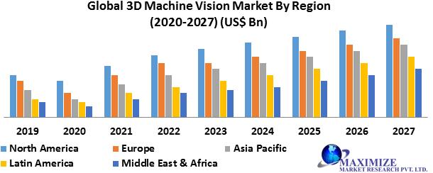 Global 3D Machine Vision Market