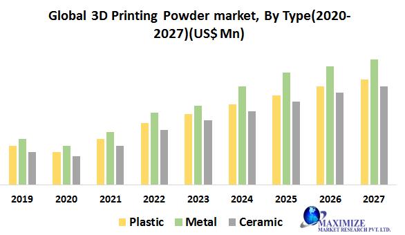 Global 3D Printing Powder Market