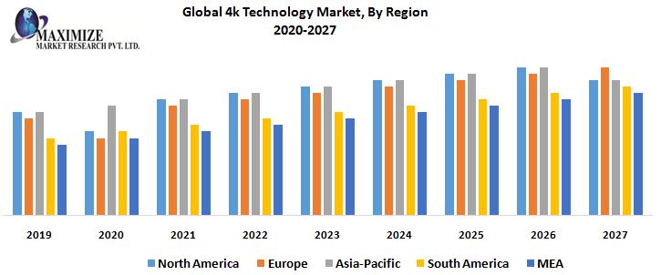Global 4k Technology Market, By Region