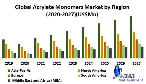 Global Acrylate Monomers Market