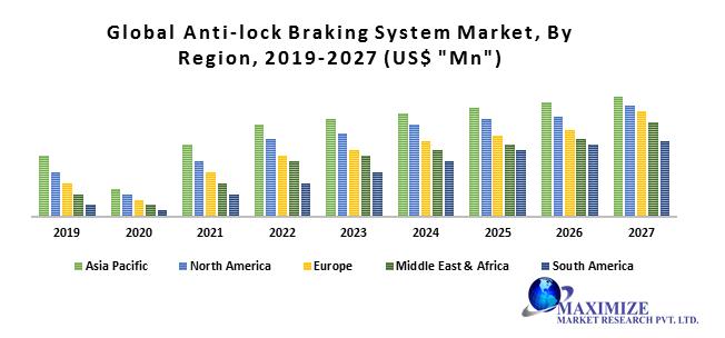 Global Anti-lock Braking System Market