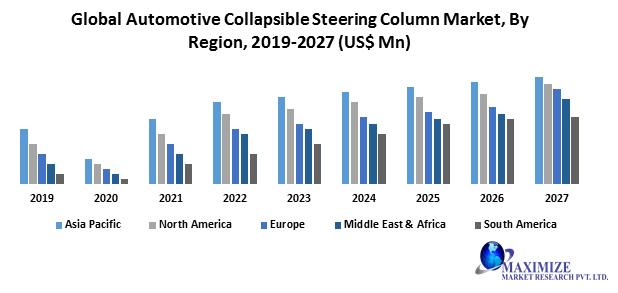 Global Automotive Collapsible Steering Column Market