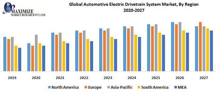Global Automotive Electric Drivetrain System Market