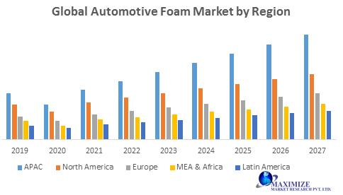 Global Automotive Foam Market