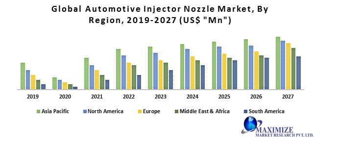 Global Automotive Injector Nozzle Market