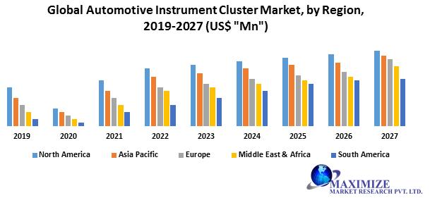 Global Automotive Instrument Cluster Market: Industry Analysis 2020-2027