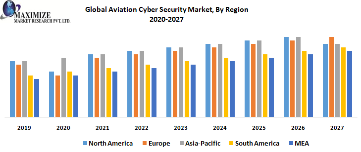 Global Aviation Cyber Security Market, By Region