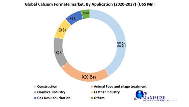 Global Calcium Formate Market