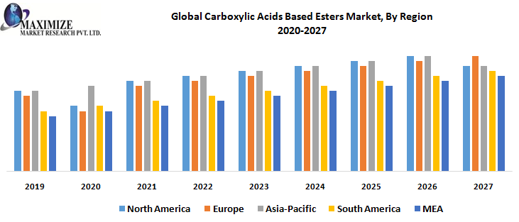 Global Carboxylic Acids Based Esters Market, By Region