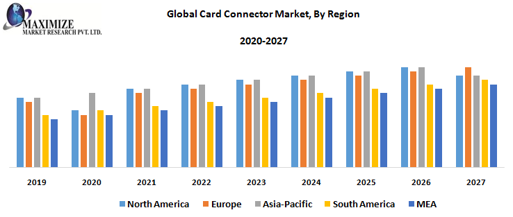 Global Card Connector Market, By Region