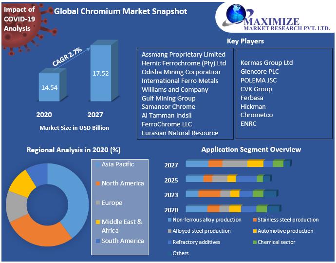 Global Chromium Market Snapshot