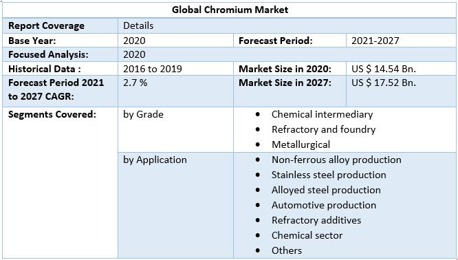 Global Chromium Market scope