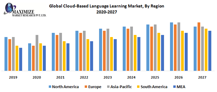 Global Cloud-Based Language Learning Market, By Region
