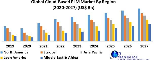 Global Cloud-Based PLM Market