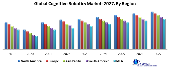 Global Cognitive Robotics Market