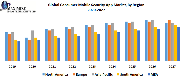 Global Consumer Mobile Security App Market, By Region