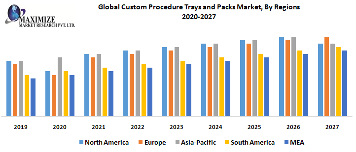 Global Custom Procedure Trays and Packs Market, By Regions