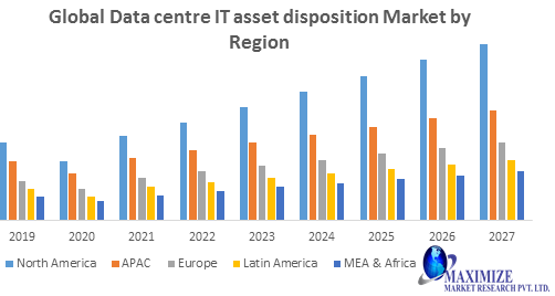 Global Data centre IT asset disposition Market