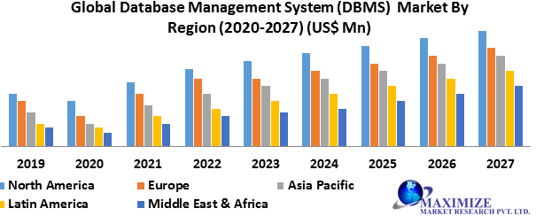 Global Database Management System (DBMS) Market