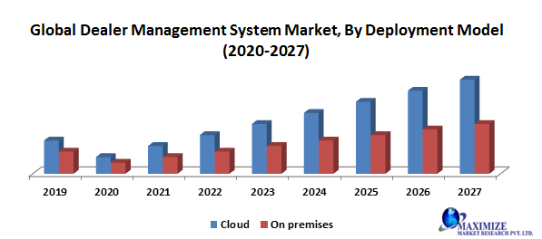 Global Dealer Management System Market