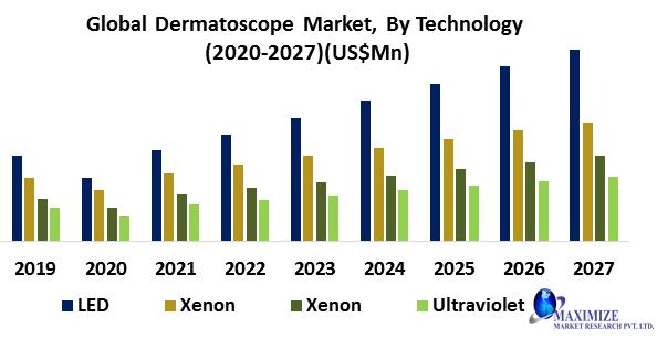 Global Dermatoscope Market