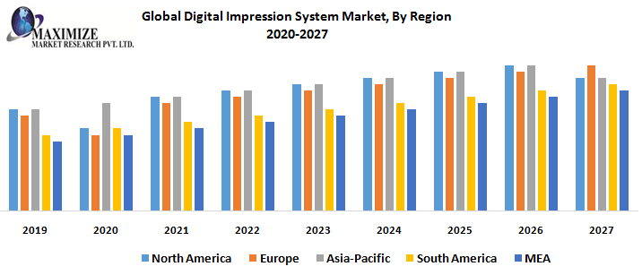 Global Digital Impression System Market, By Region