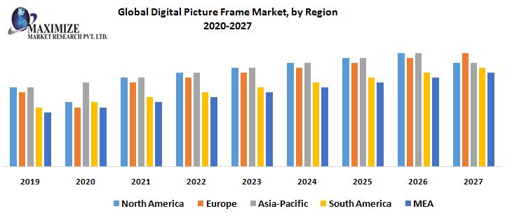 Global Digital Picture Frame Market, by Region