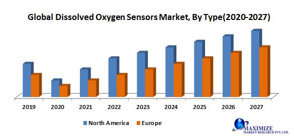 Global Dissolved Oxygen Sensors Market