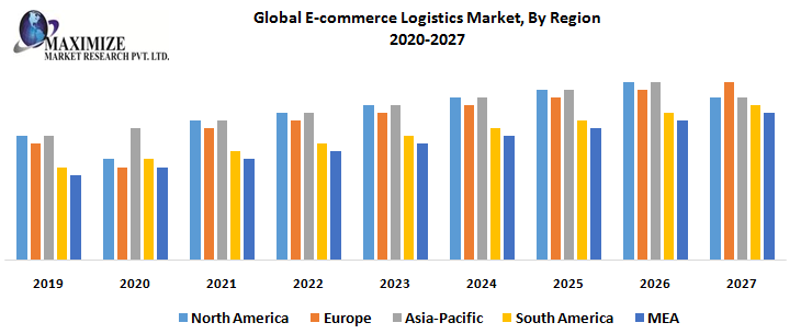 Global E-commerce Logistics Market, By Region