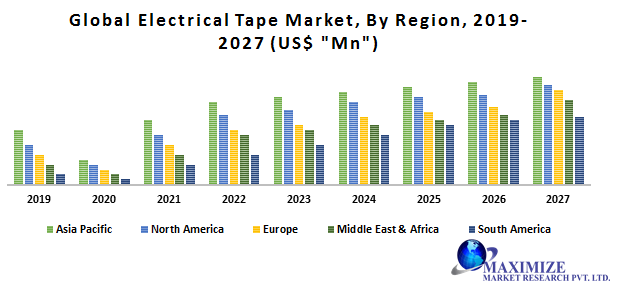 Global Electrical Tape Market