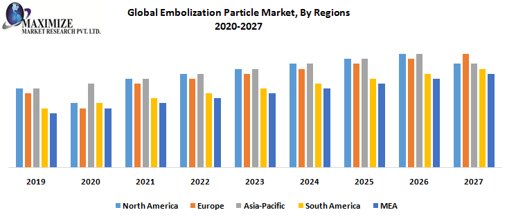 Global Embolization Particle Market, By Regions