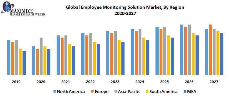 Global Employee Monitoring Solution Market, By Region